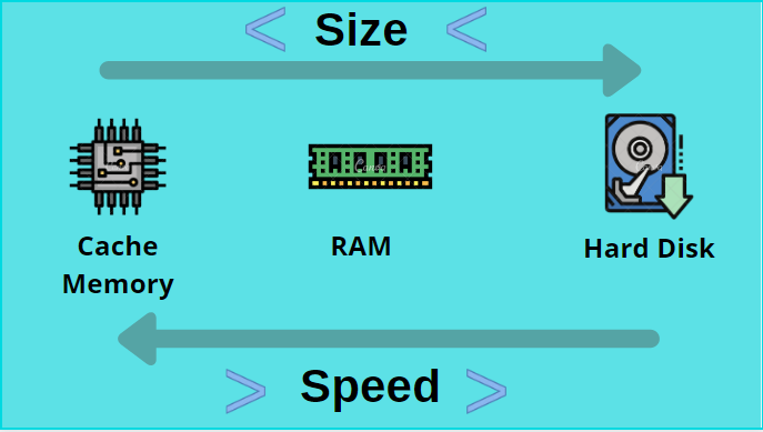 Size Vs Speed of Computer Memory