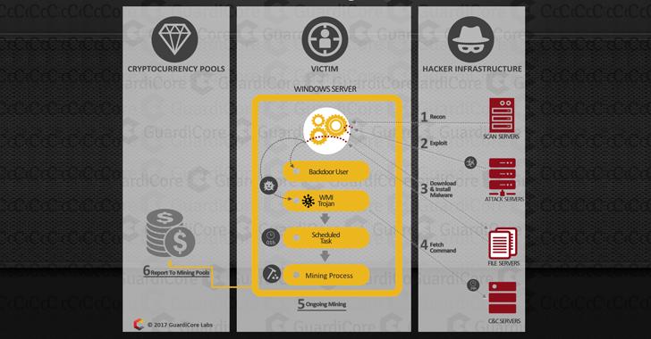 cryptocurrency-mining-botnet