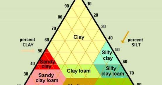 Pengertian, Jenis, dan Fungsi Tekstur Tanah - Geologinesia