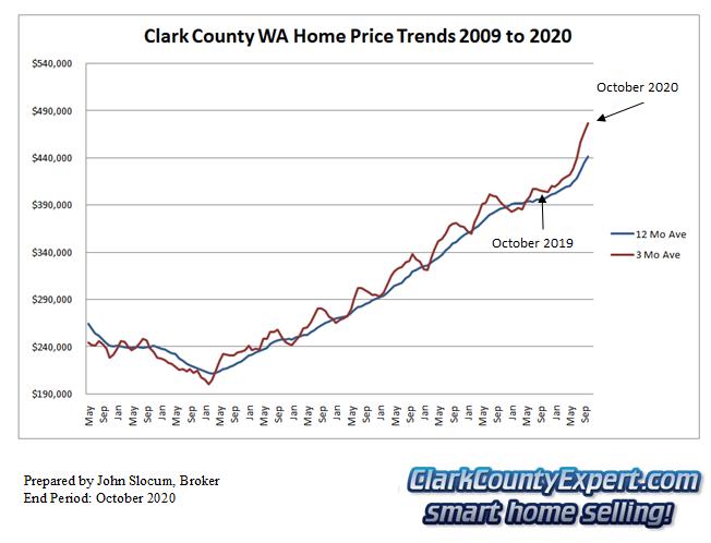 Clark County Home Sales October 2020- Average Sales Price Trends