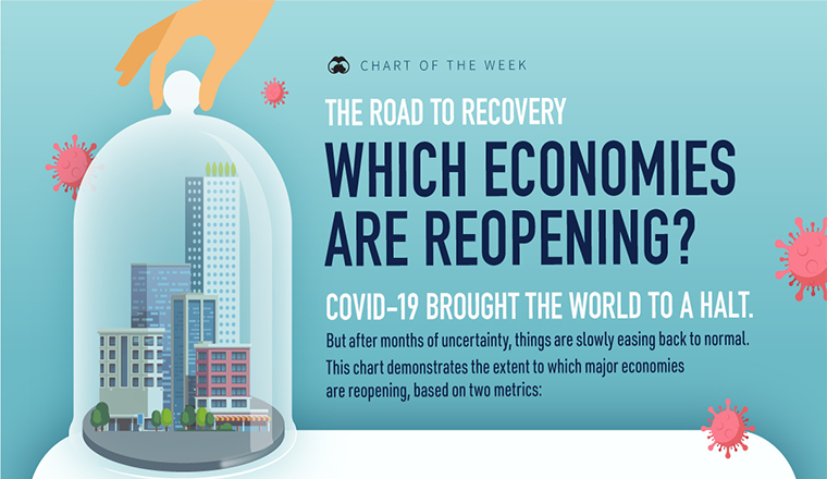 The Road to Recovery Which Economies are Reopening