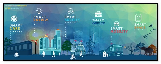 KONSEP SMART CITY