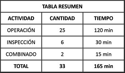 Tabla Resumen DOP
