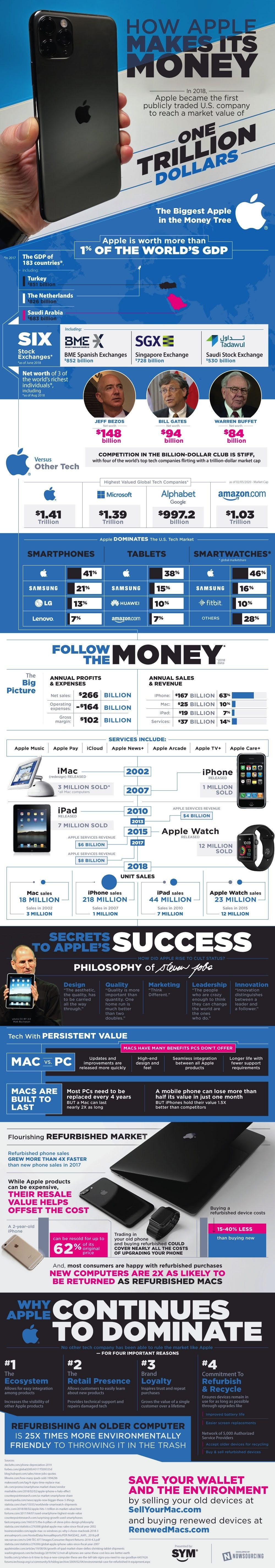 The Secret To Apple's Money Success #infographic