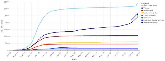 2020年7月5日までに確認されたオーストラリアのCovid-19感染者の総数 (州別)