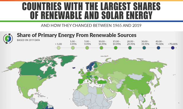 Countries With the Highest Shares of Renewable and Solar Energy