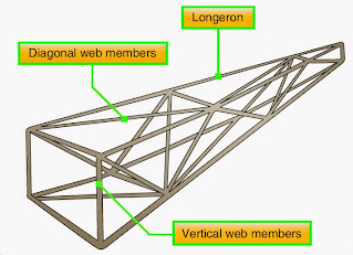 Fixed Wing Aircraft Structures