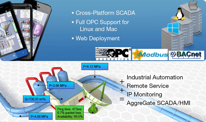 AggreGate Advanced HMI Modbus Driver, Overview and Product