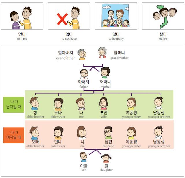 어휘 1 가족