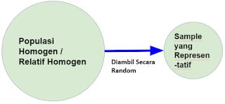 Simple Random Sampling Statistika Penelitian