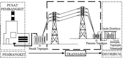 Saluran Transmisi Berdasarkan Tegangan