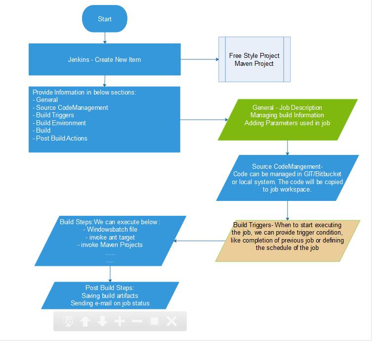 Selenium WebDriver Automation concepts: workflow