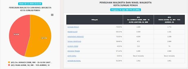 Update Real Count C1 KPU Hari ini, AZAS Unggul 54,2 Persen