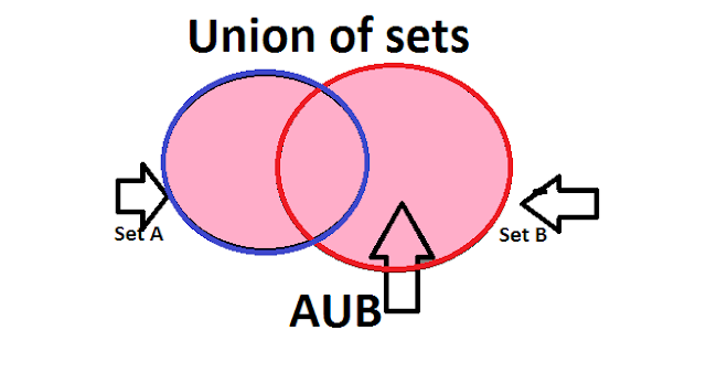 WHAT IS SET, UNION ,INTERSECTION AND VENN  DIAGRAMS