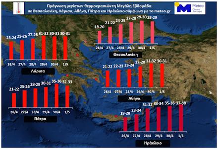 Θερμοκρασίες πιθανόν ρεκόρ αναμένονται την Κυριακή του Πάσχα σύμφωνα με το Εθνικό Αστεροσκοπείο Αθηνών