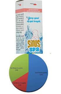 Pareri SINUS Spa BEBE Spray nazal cu apa si sare de mare forum bebelusi