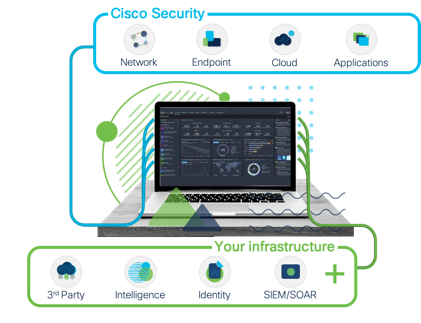 Cisco Prep, Cisco Guides, Cisco Tutorial and Material, Cisco Learning, Cisco SecureX