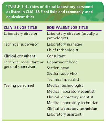 Titel personil laboratorium klinis sebagaimana tercantum dalam Final Rule CLIA CL88 dan gelar setara yang umum digunakan