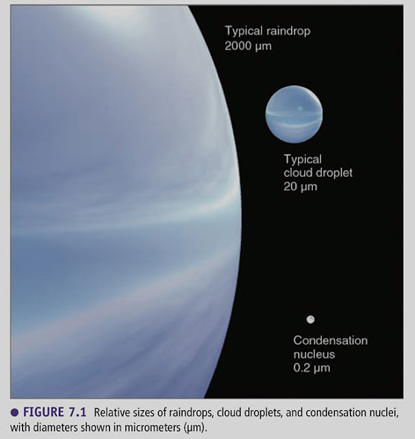 "Relative sizes of raindrops, cloud droplets and condensation nuclei (Source: Ahrens & Henson,  ""Meteorology Today"")"