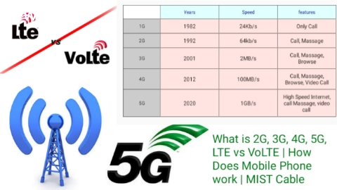 What is 2G, 3G, 4G, 5G, LTE, VoLTE | How Does Mobile Phone work | MIST Cable
