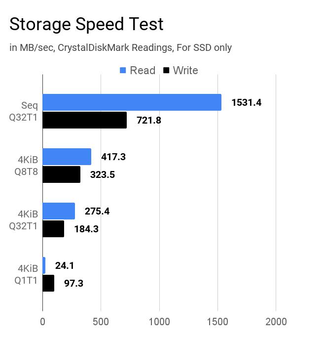 Lenovo IdeaPad Slim 3 storage speed test results.