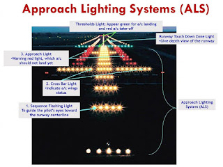 Approach Lighting Systems (ALS)