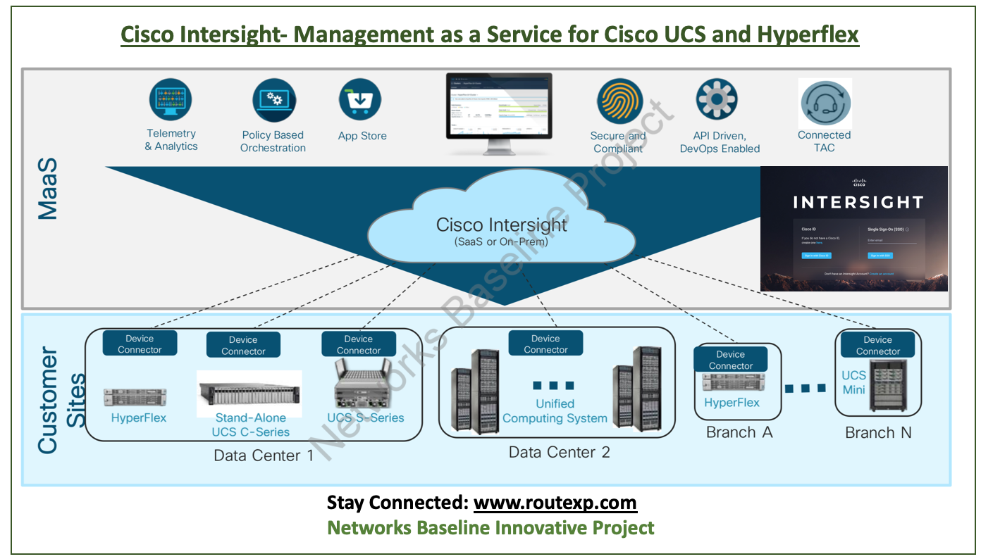 Introduction to Cisco Intersight : Management of Cisco UCS and