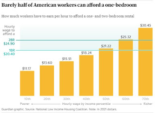 Guardian graphic. Source: National Low Income Housing Coalition. Note: In 2021 dollars