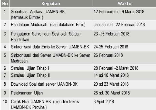 tanggal penting UAMBN 2018 MTs