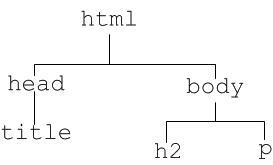 Struktur hierarki html DOM