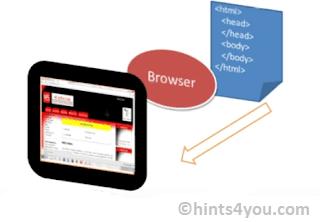 HTML elements: