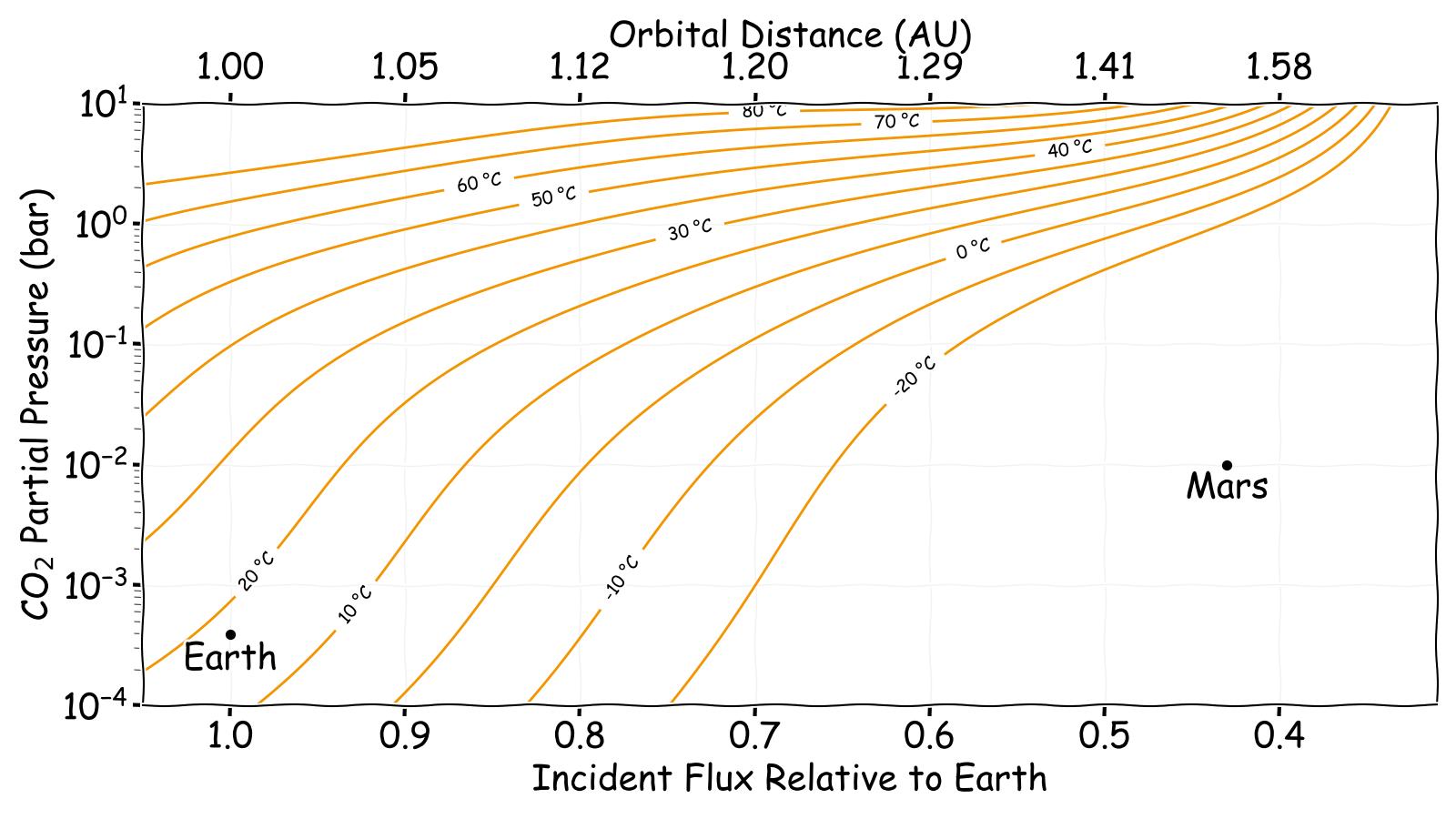 Constant temperature curves