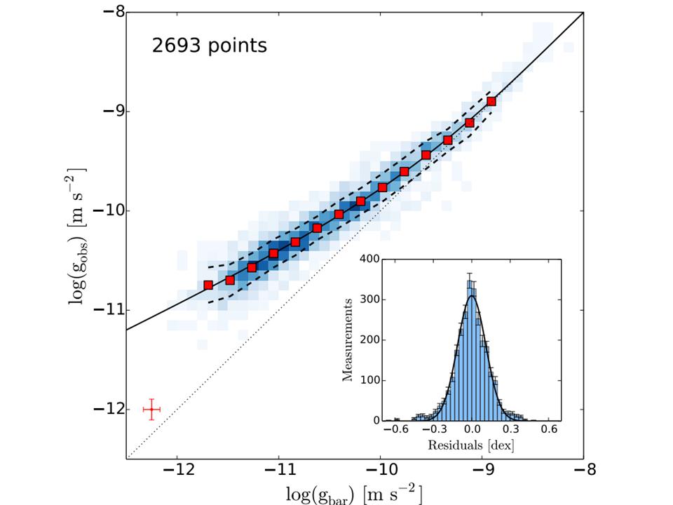 Découverte stupéfiante d'une forte corrélation entre matière ordinaire et « matière noire » dans les galaxies spirales