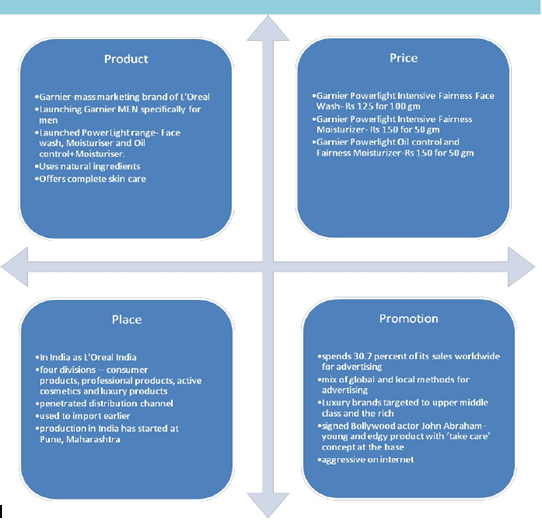 Garnier Marketing Mix (4Ps) Strategy
