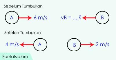 Contoh soal dan pembahasan perihal momentum linear CONTOH MOMENTUM MENENTUKAN KECEPATAN SEBELUM TUMBUKAN