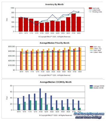 Charts of Vancouver WA Home Sales Trends in August 2020