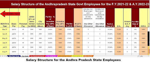 Salary Structure for the Andhra Pradesh Employees