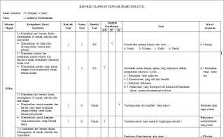 contoh format kisi kisi soal uts sd kelas 4 kurikulum 2013