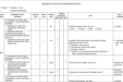 Contoh Kisi-Kisi Soal UTS SD Kelas 4 Kurikulum 2013