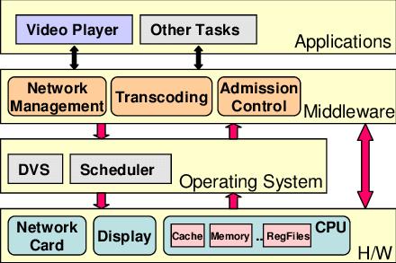 الطبقات الوسيطة في مجال البرمجة - Abstraction Layers