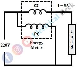 Phantom Loading in Energy Meter