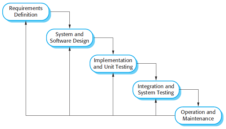 Softwaretechnology waterfall model for Waterfall design model