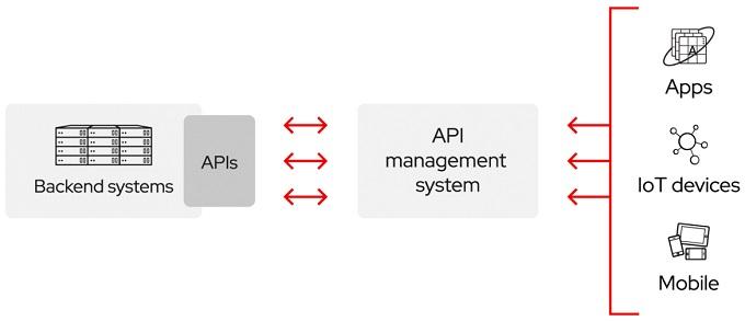 ماهو API ومكوناته وأنواعه واستخداماته وأمثلة عليه