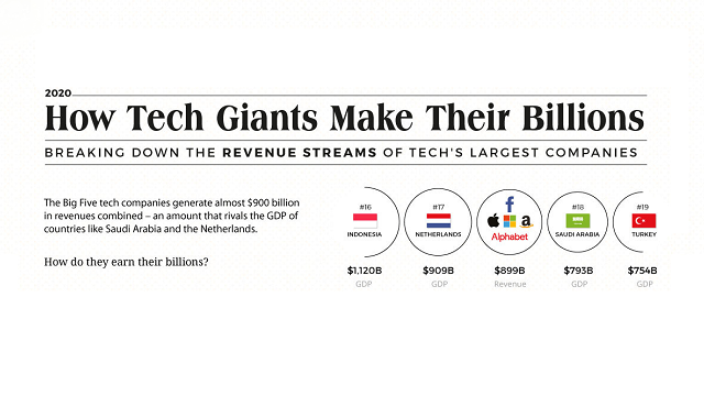 Big Tech companies and their revenue: Rapid growth in revenue in just one year