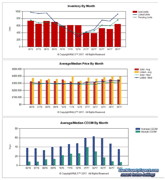 Charts of Vancouver WA Home Sales Trends in May 2017