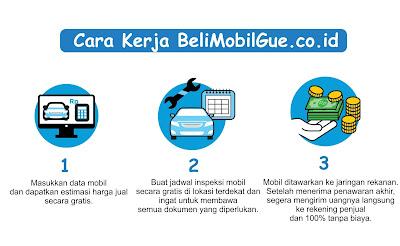 BeliMobilGue.co.id : Marketplace Terbaik Untuk Jual Mobil Bekas Bali