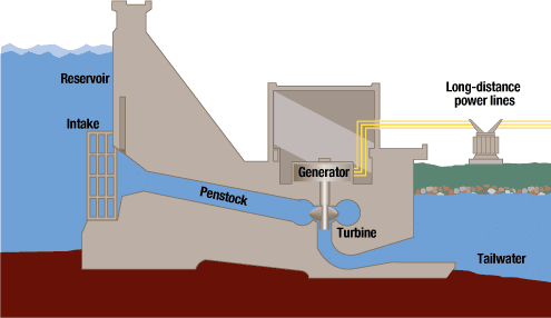 Diagram of hydroelectric power plant | The Mechanical post