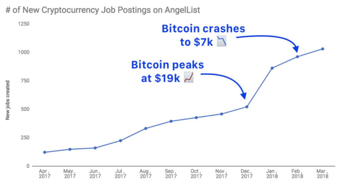 Кількість вакансій в крипто-проектах
