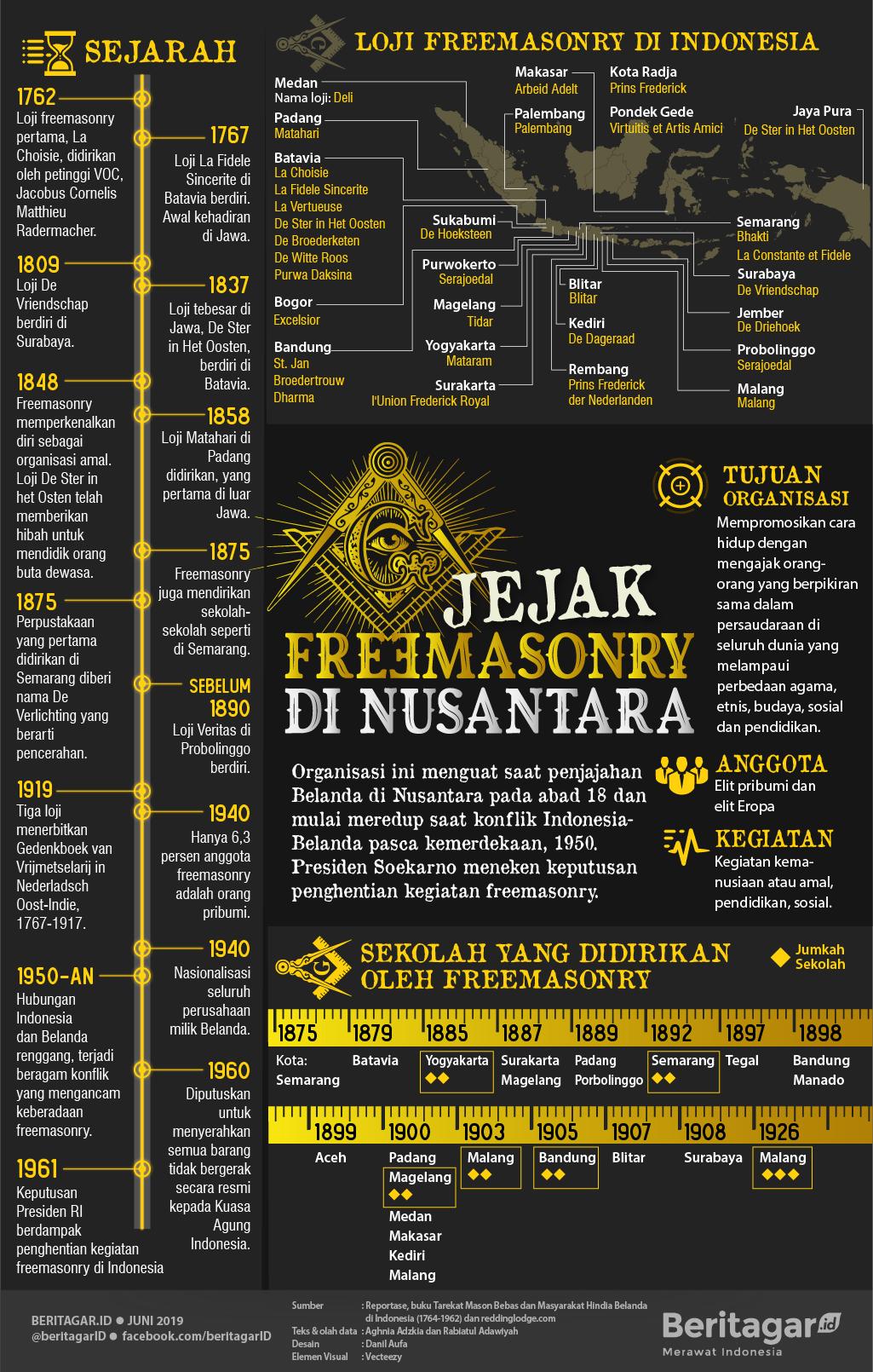 Infografis Jejak Freemason di Nusantara