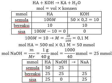soal pg menghitung ph larutan